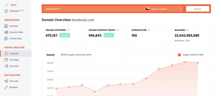 Jak zjistit návštěvnost webu